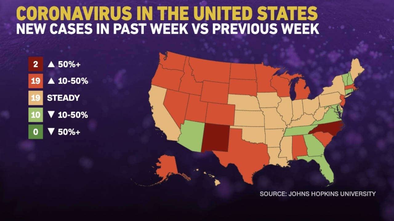 Johns Hopkins University reported increasing COVID-19 cases in over half of states in US