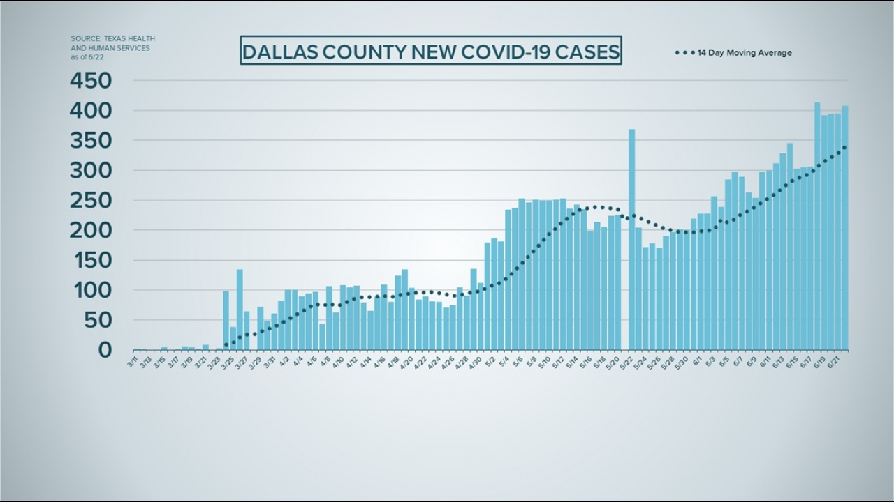 Coronavirus cases increasing again in North Texas